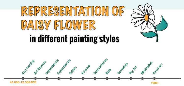 Representation of Daisy Flower Different Painting Styles